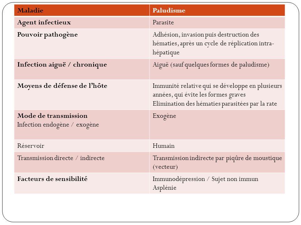 Maladie Paludisme. Agent infectieux. Parasite. Pouvoir pathogène.