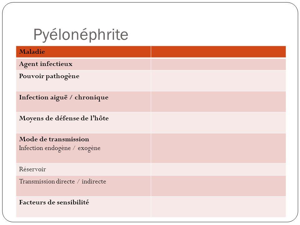 Pyélonéphrite Maladie Agent infectieux Pouvoir pathogène