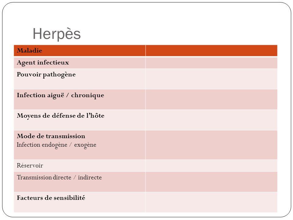 Herpès Maladie Agent infectieux Pouvoir pathogène