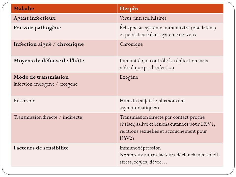 Maladie Herpès. Agent infectieux. Virus (intracellulaire) Pouvoir pathogène.