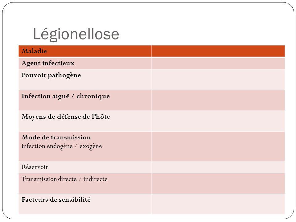 Légionellose Maladie Agent infectieux Pouvoir pathogène