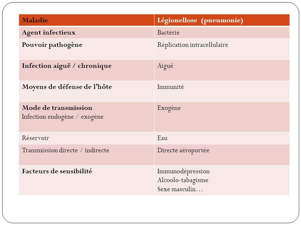 Maladie Légionellose (pneumonie) Agent infectieux. Bactérie. Pouvoir pathogène. Réplication intracellulaire.