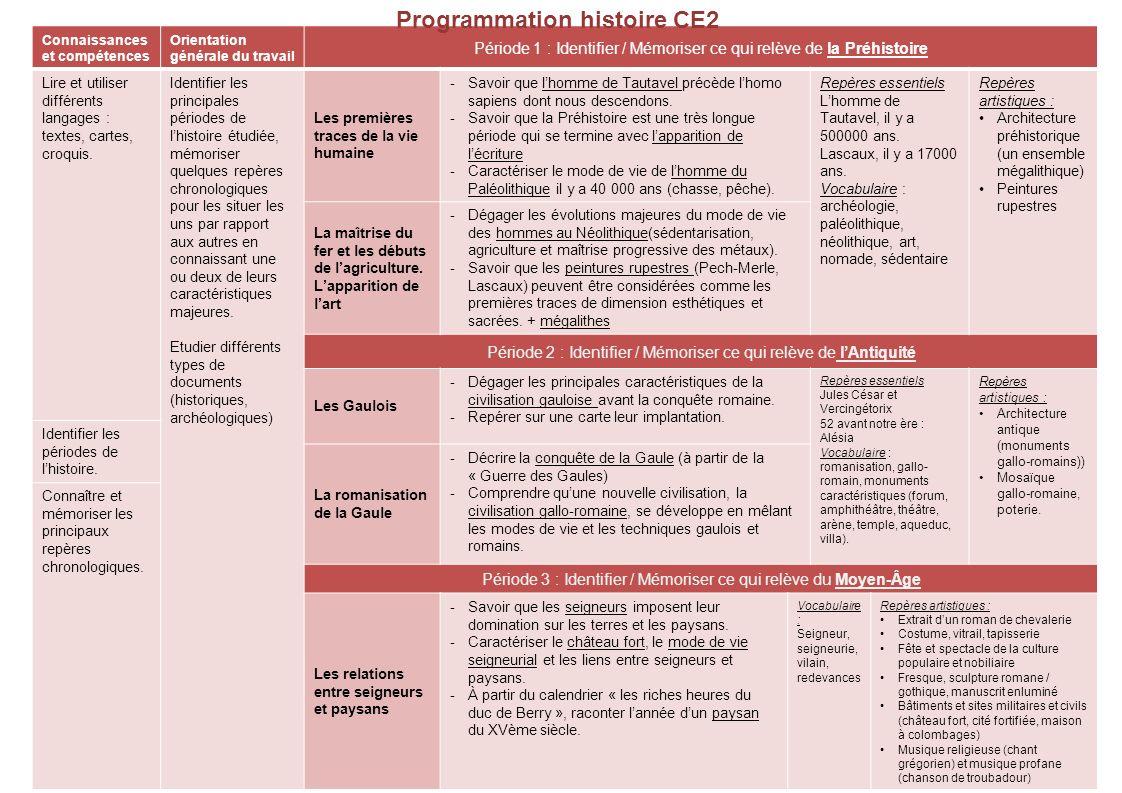Programmation histoire CE2