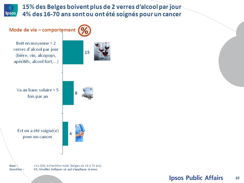 15% des Belges boivent plus de 2 verres d'alcool par jour 4% des 16-70 ans sont ou ont été soignés pour un cancer