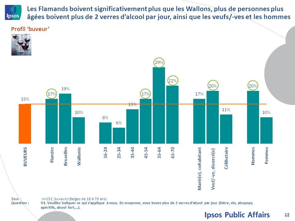 Les Flamands boivent significativement plus que les Wallons, plus de personnes plus âgées boivent plus de 2 verres d'alcool par jour, ainsi que les veufs/-ves et les hommes