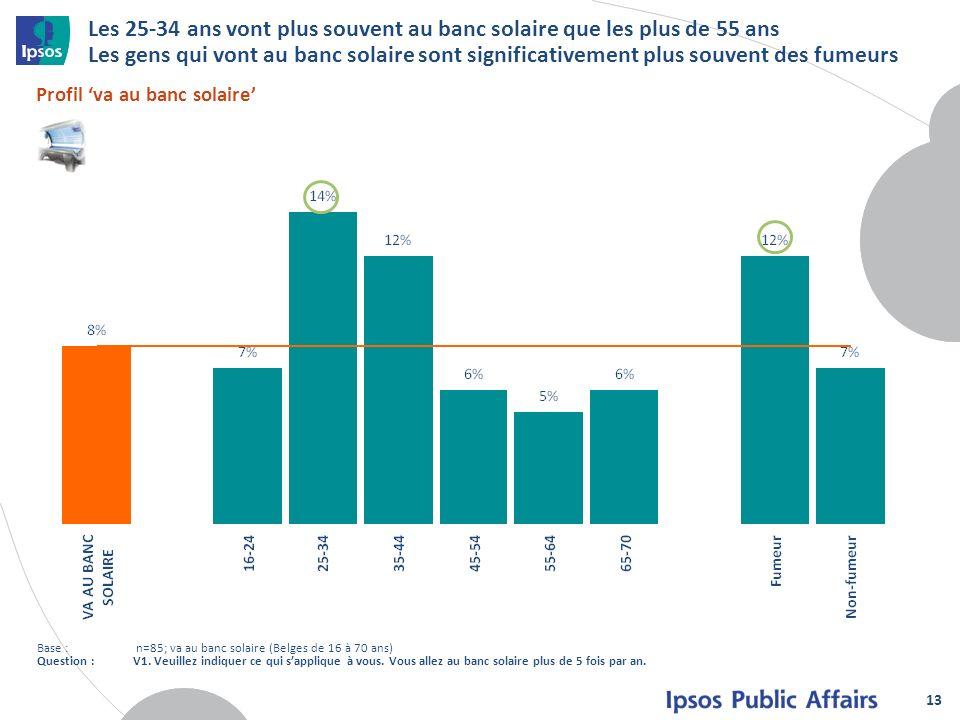 Les 25-34 ans vont plus souvent au banc solaire que les plus de 55 ans Les gens qui vont au banc solaire sont significativement plus souvent des fumeurs