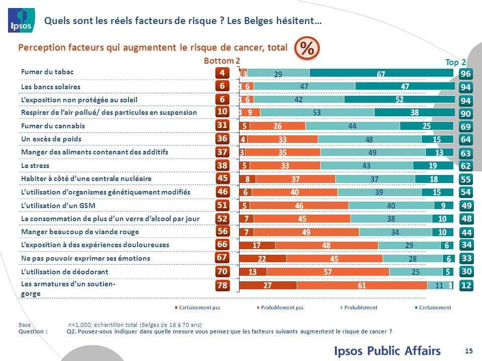 Quels sont les réels facteurs de risque Les Belges hésitent…