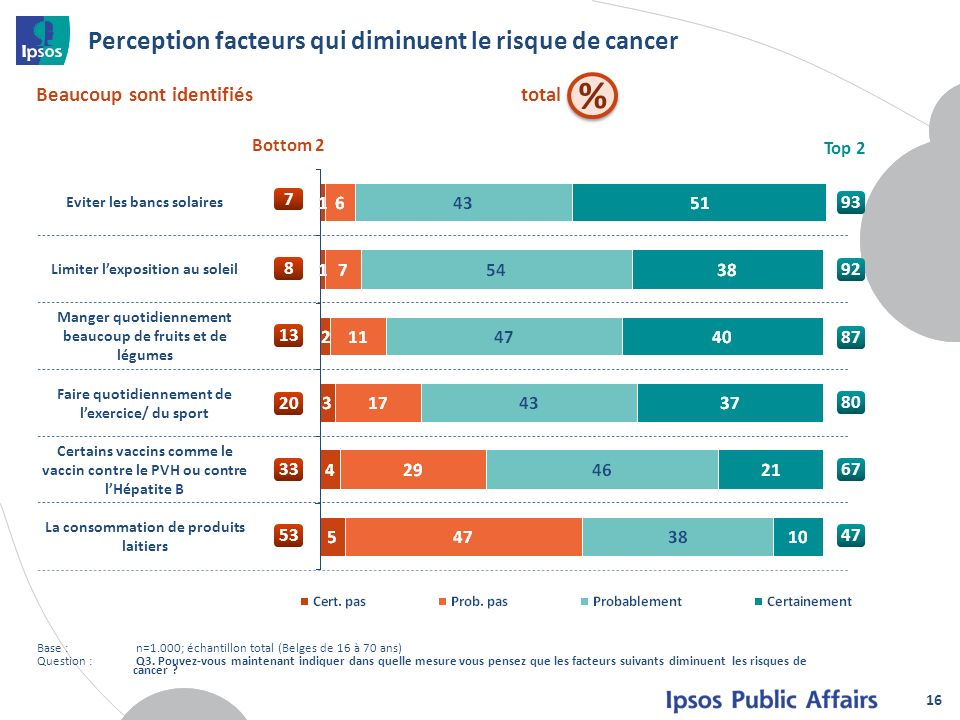 Perception facteurs qui diminuent le risque de cancer