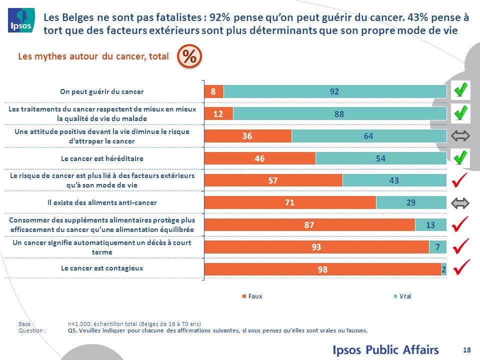 Les Belges ne sont pas fatalistes : 92% pense qu'on peut guérir du cancer. 43% pense à tort que des facteurs extérieurs sont plus déterminants que son propre mode de vie