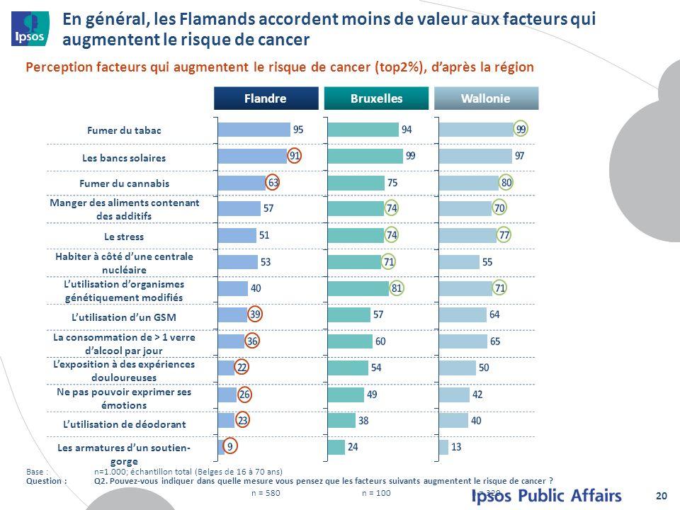 En général, les Flamands accordent moins de valeur aux facteurs qui augmentent le risque de cancer