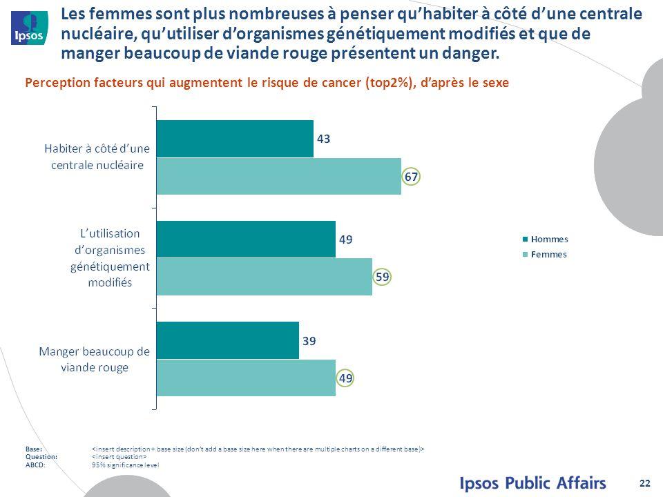 Les femmes sont plus nombreuses à penser qu'habiter à côté d'une centrale nucléaire, qu'utiliser d'organismes génétiquement modifiés et que de manger beaucoup de viande rouge présentent un danger.