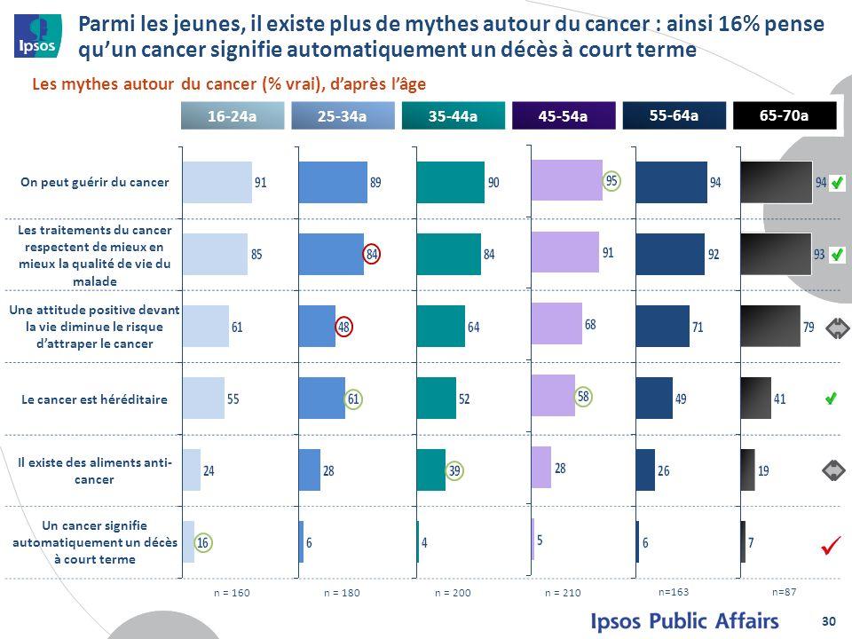 Parmi les jeunes, il existe plus de mythes autour du cancer : ainsi 16% pense qu'un cancer signifie automatiquement un décès à court terme