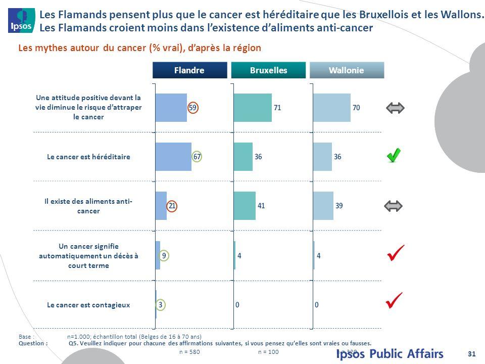 Les Flamands pensent plus que le cancer est héréditaire que les Bruxellois et les Wallons. Les Flamands croient moins dans l'existence d'aliments anti-cancer