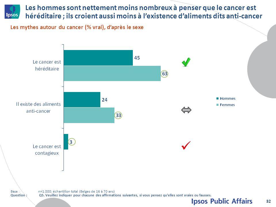 Les hommes sont nettement moins nombreux à penser que le cancer est héréditaire ; ils croient aussi moins à l'existence d'aliments dits anti-cancer