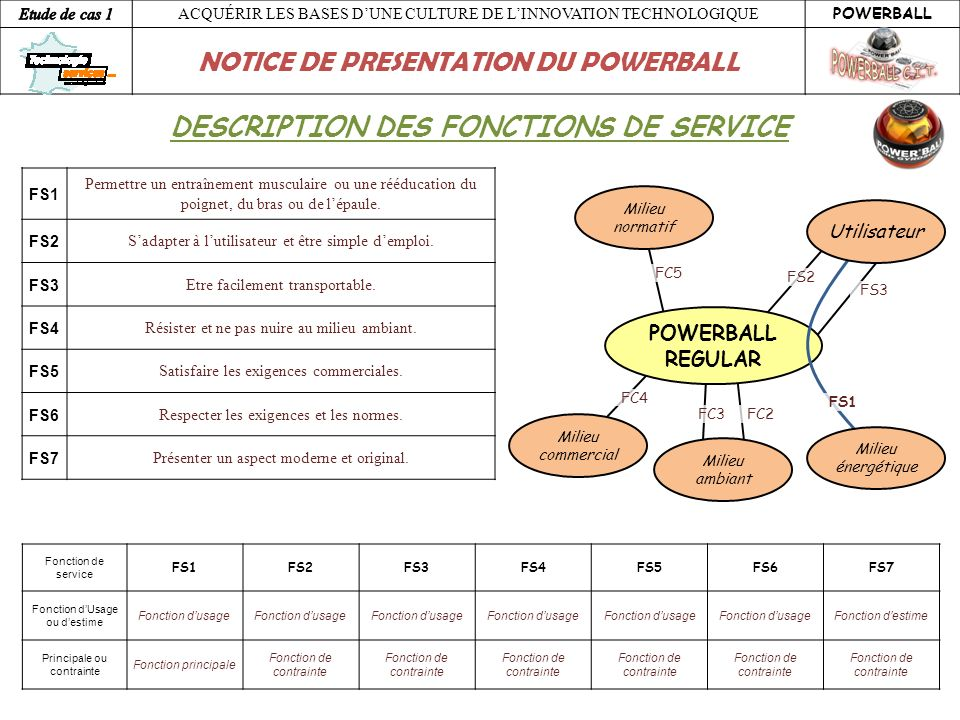 DESCRIPTION DES FONCTIONS DE SERVICE