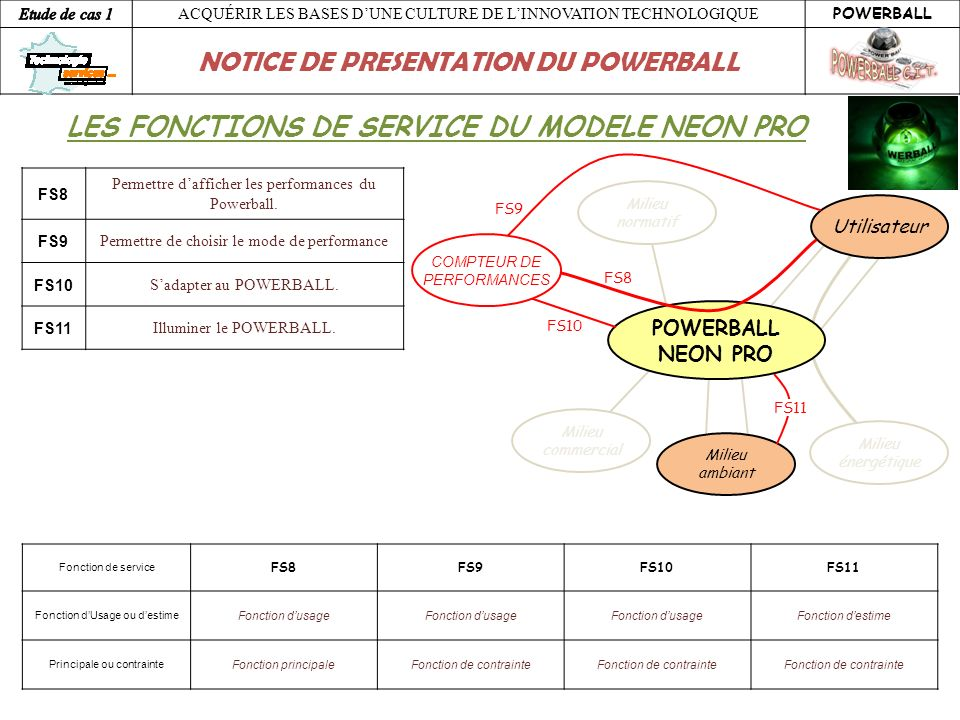 LES FONCTIONS DE SERVICE DU MODELE NEON PRO