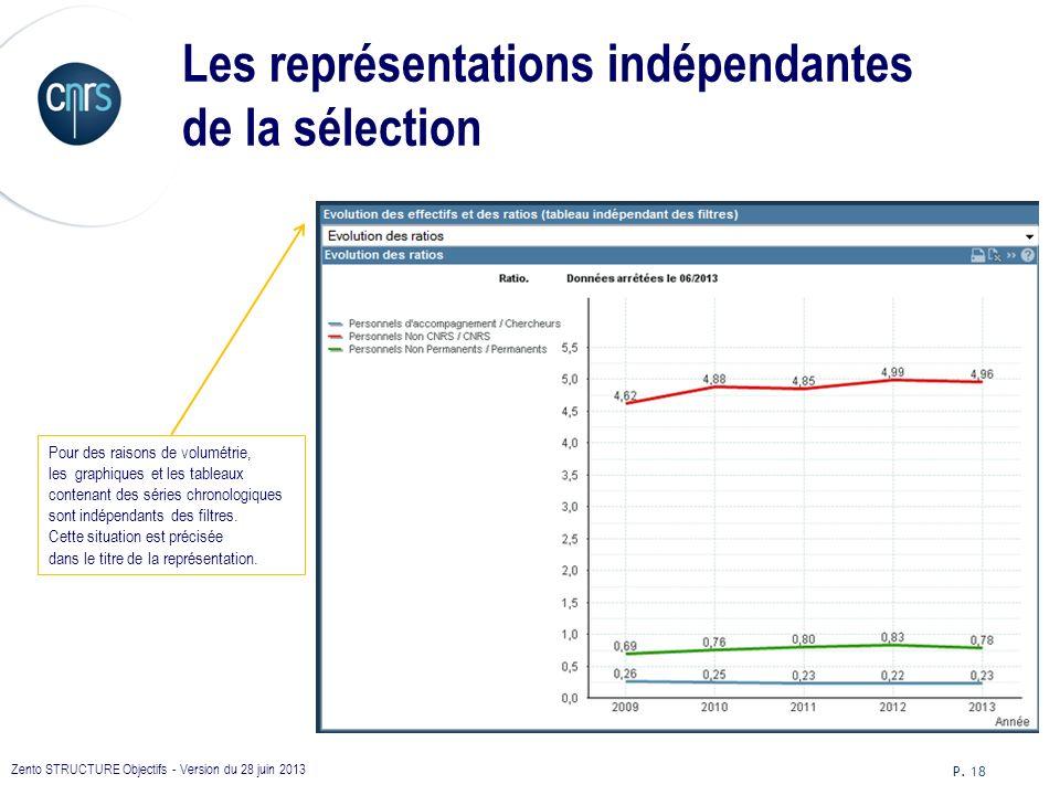 Les représentations indépendantes de la sélection