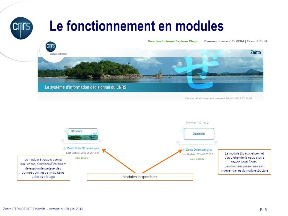 Le fonctionnement en modules