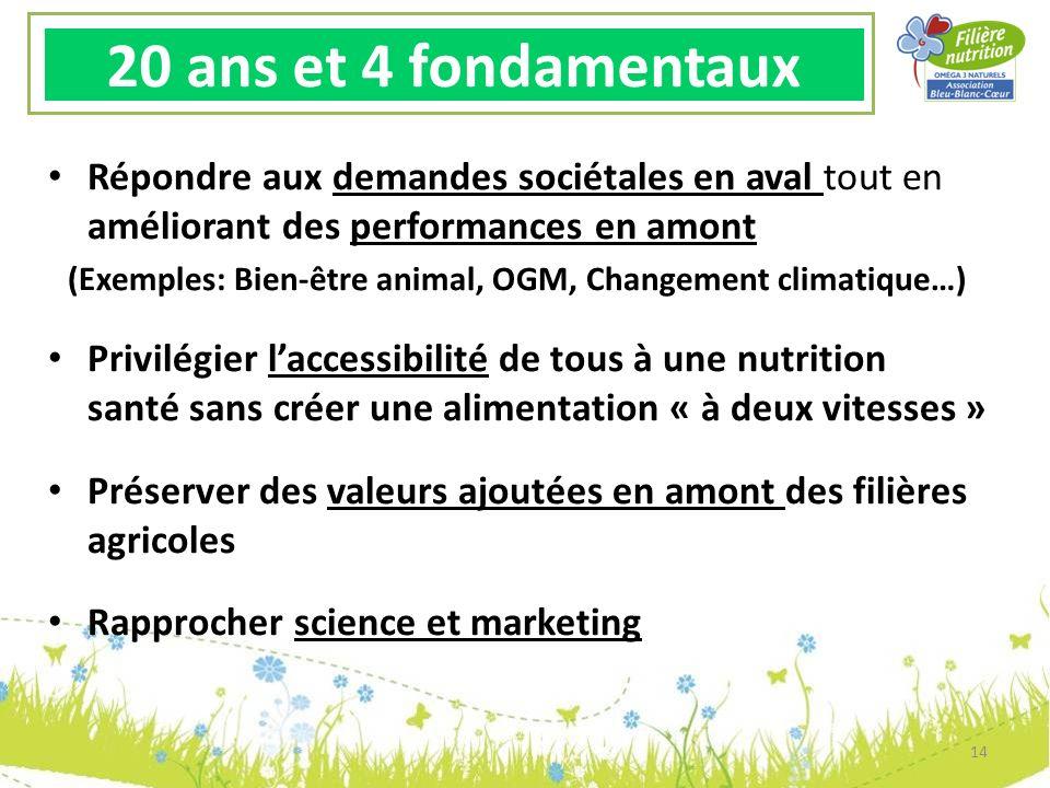(Exemples: Bien-être animal, OGM, Changement climatique…)