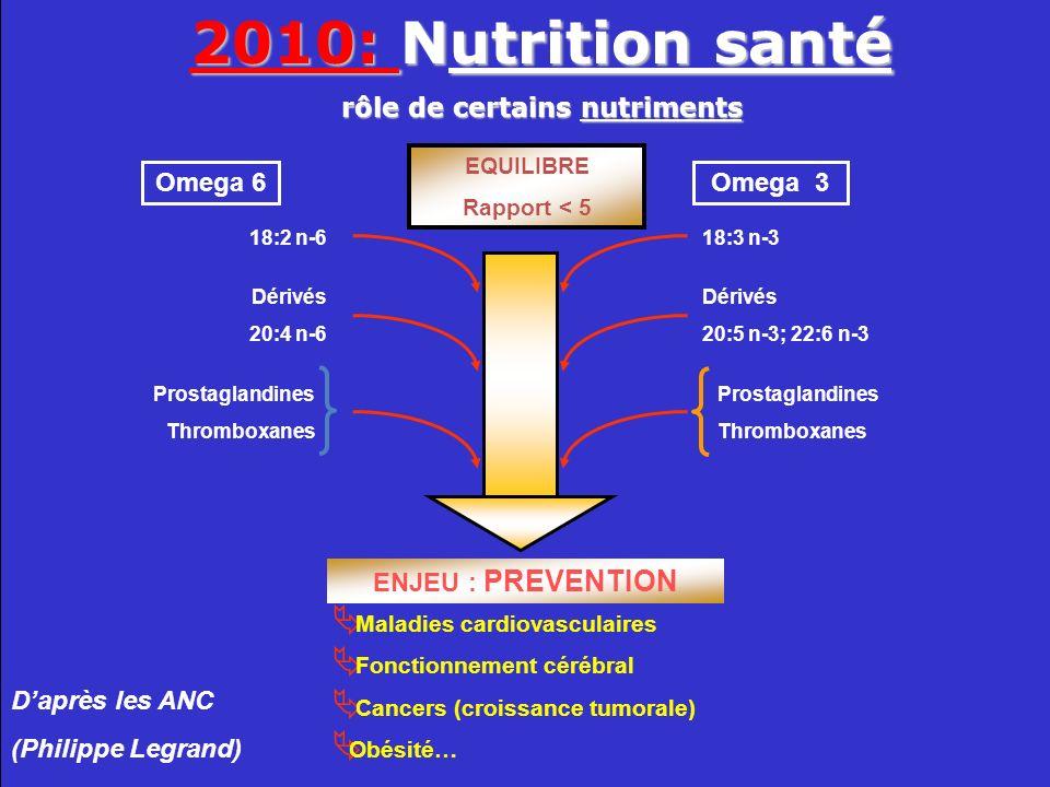 rôle de certains nutriments