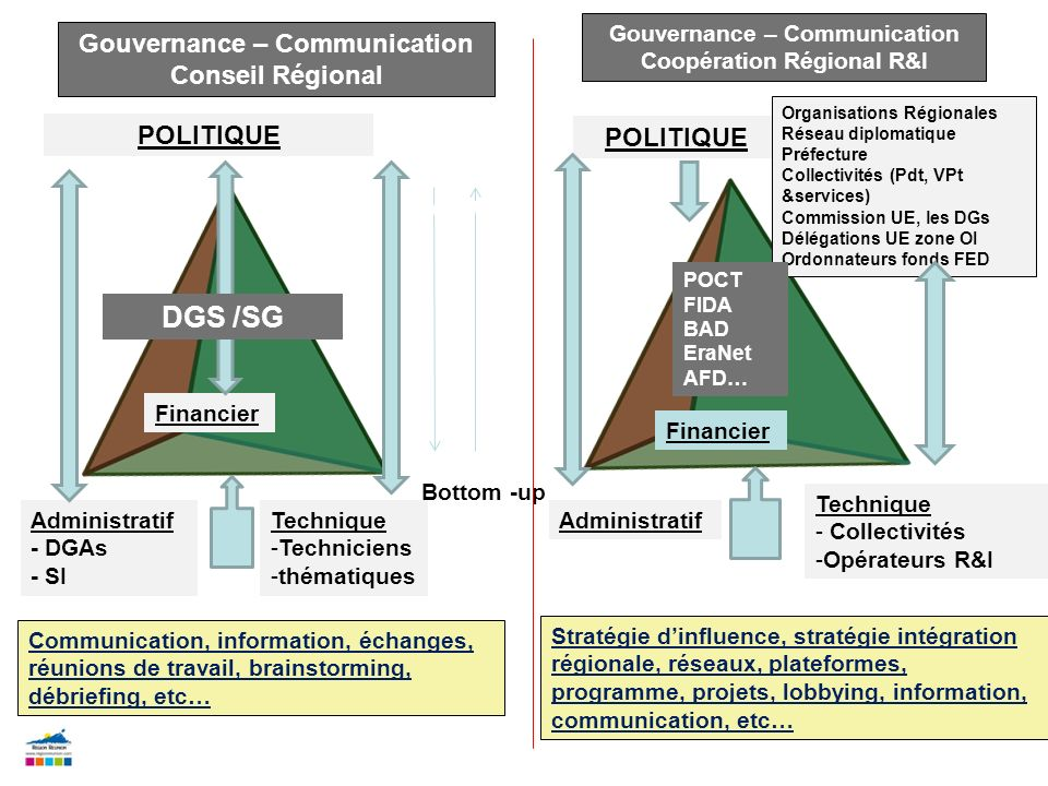 Top-down DGS /SG Gouvernance – Communication Conseil Régional