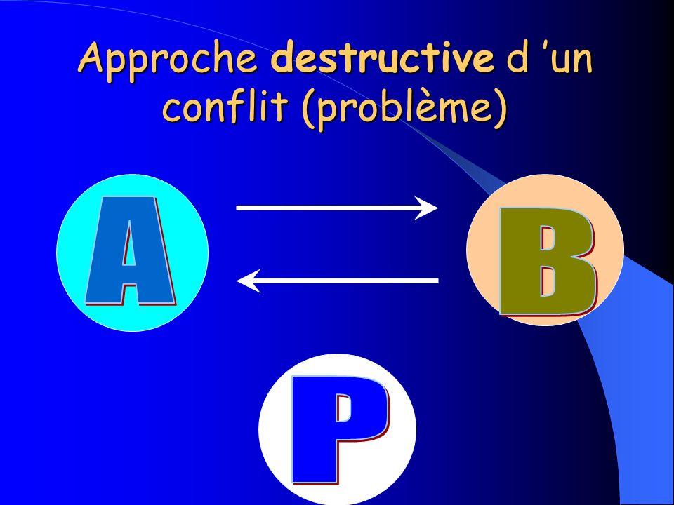 Approche destructive d 'un conflit (problème)