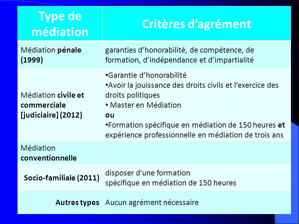Type de médiation Critères d'agrément