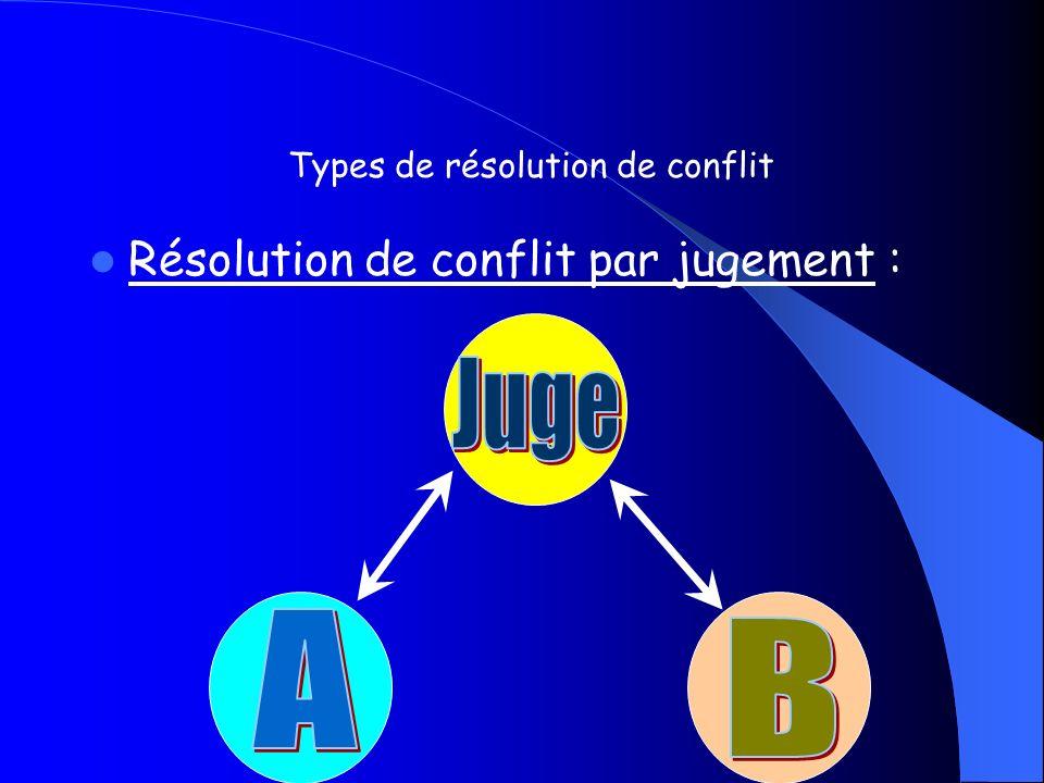 Types de résolution de conflit
