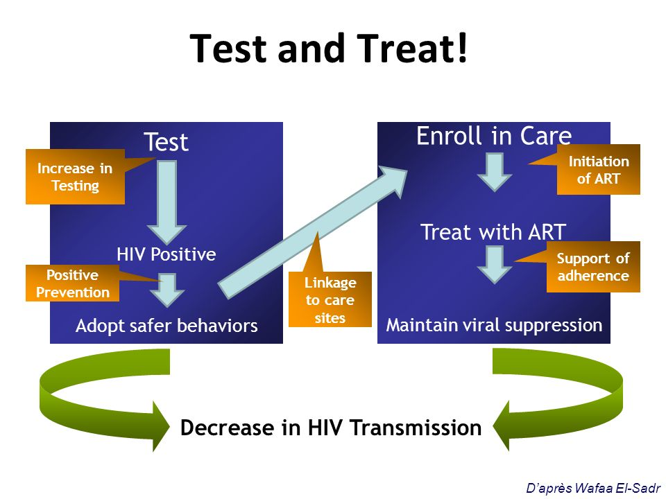 Decrease in HIV Transmission