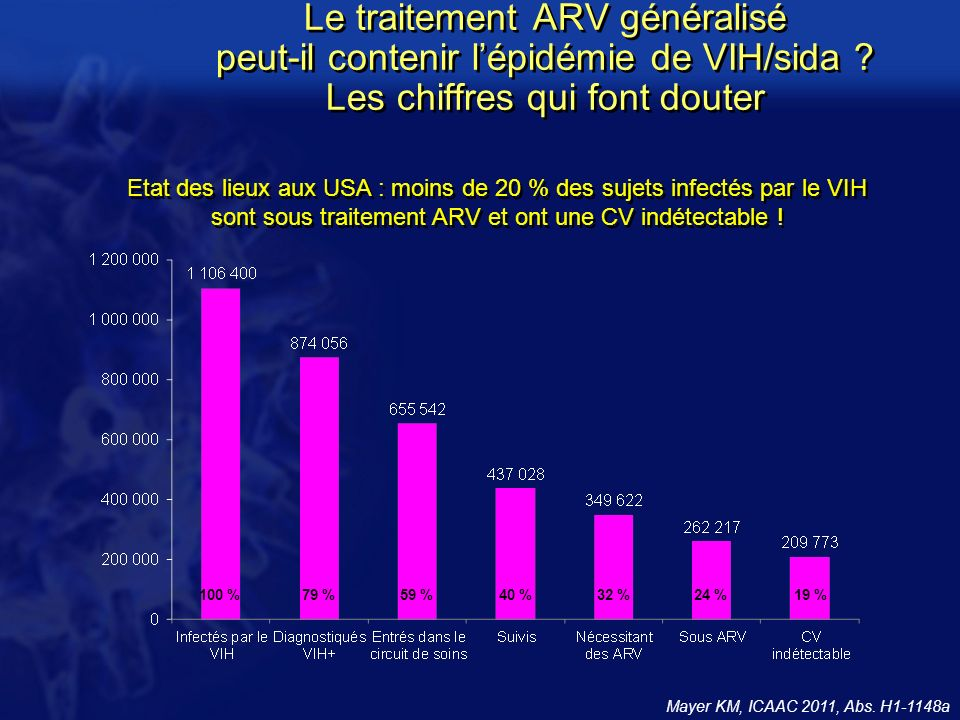 Le traitement ARV généralisé peut-il contenir l'épidémie de VIH/sida