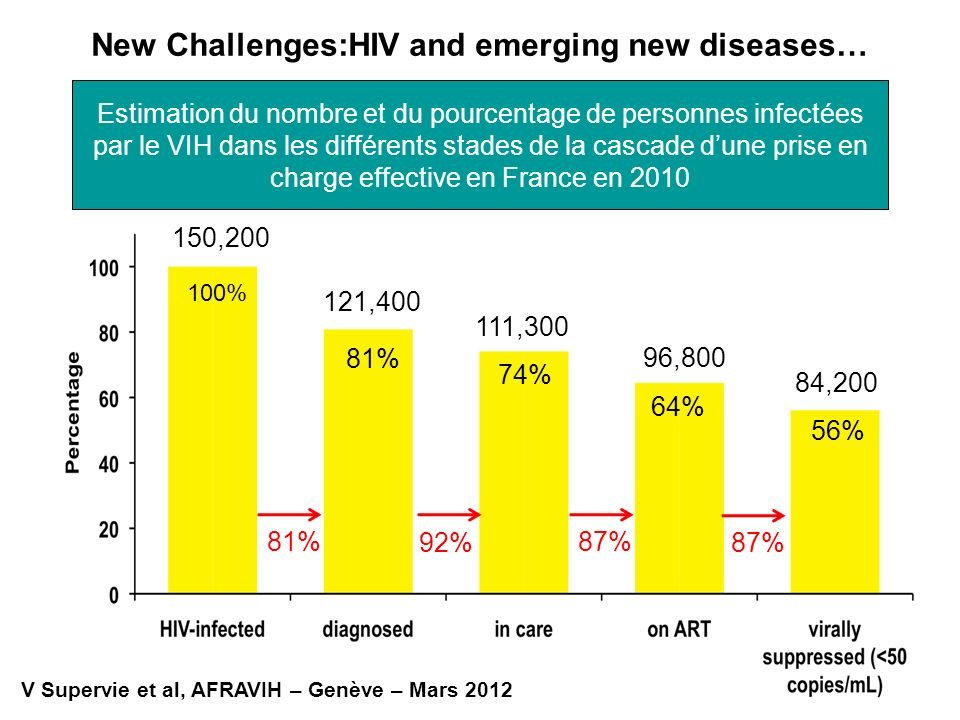 New Challenges:HIV and emerging new diseases…