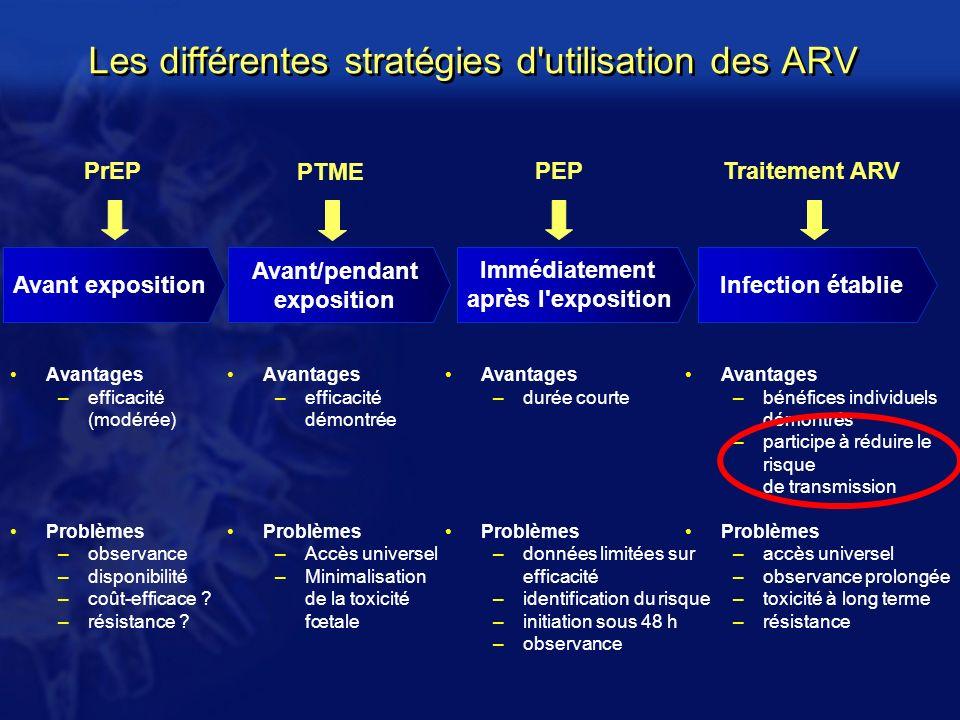 Les différentes stratégies d utilisation des ARV