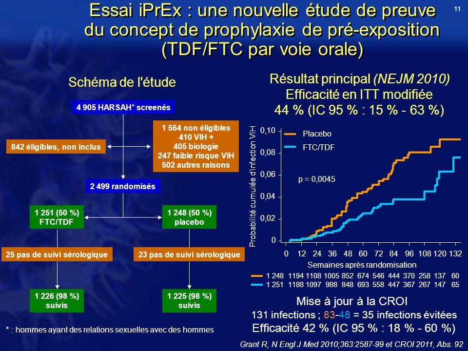 11 Essai iPrEx : une nouvelle étude de preuve du concept de prophylaxie de pré-exposition (TDF/FTC par voie orale)