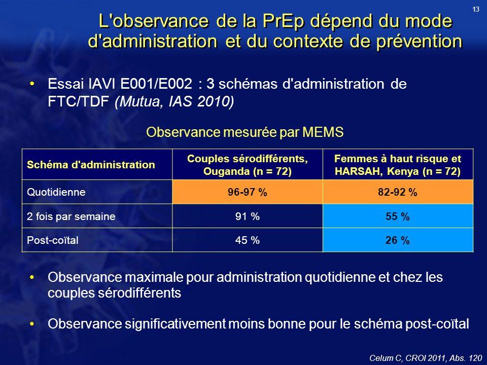 13 L observance de la PrEp dépend du mode d administration et du contexte de prévention.