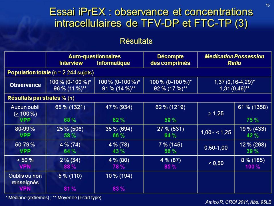 16 Essai iPrEX : observance et concentrations intracellulaires de TFV-DP et FTC-TP (3) Résultats. Auto-questionnaires.