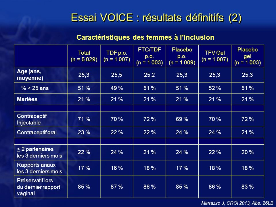 Essai VOICE : résultats définitifs (2)