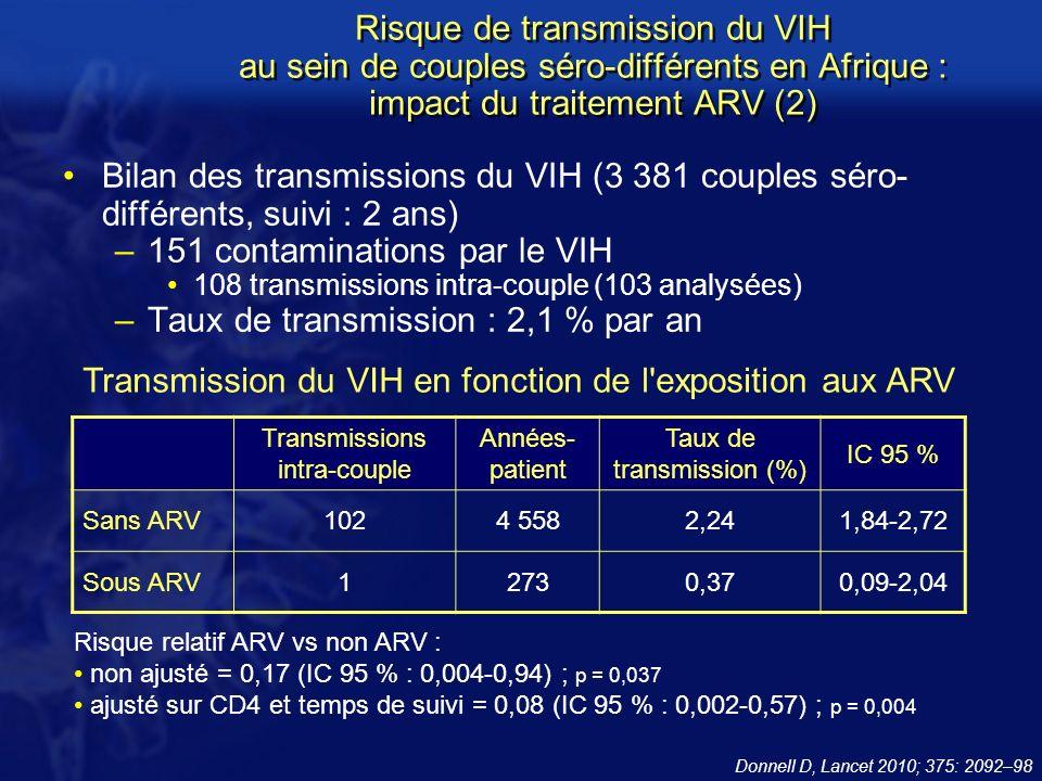 151 contaminations par le VIH Taux de transmission : 2,1 % par an
