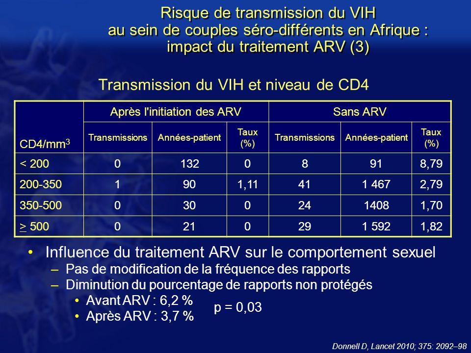 Transmission du VIH et niveau de CD4