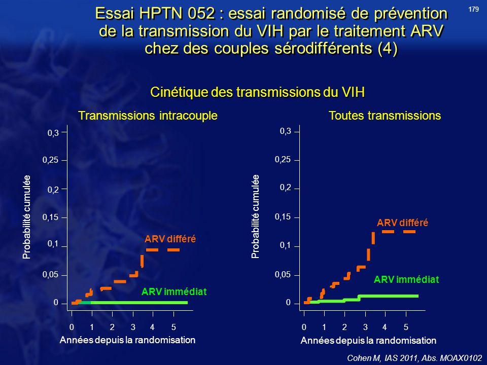 179 Essai HPTN 052 : essai randomisé de prévention de la transmission du VIH par le traitement ARV chez des couples sérodifférents (4)