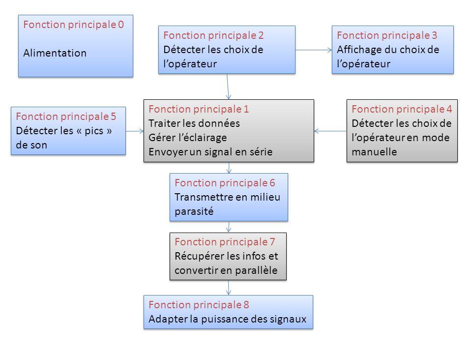 Fonction principale 0 Alimentation. Fonction principale 2. Détecter les choix de l'opérateur. Fonction principale 3.