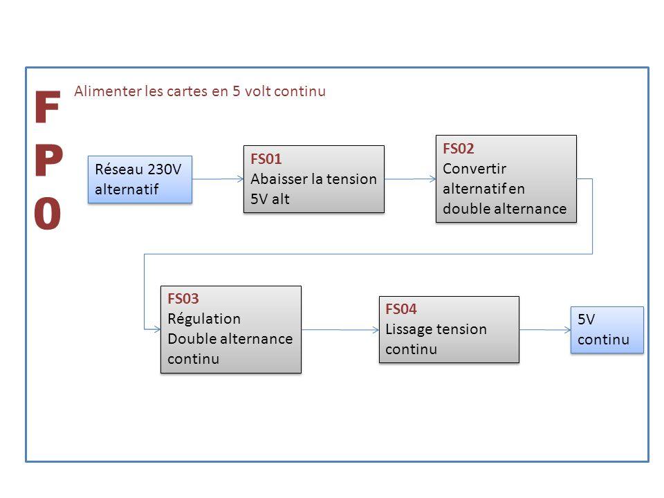 FP0 Alimenter les cartes en 5 volt continu FS02