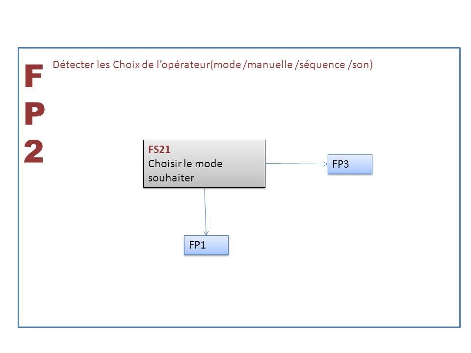 FP2 Détecter les Choix de l'opérateur(mode /manuelle /séquence /son)