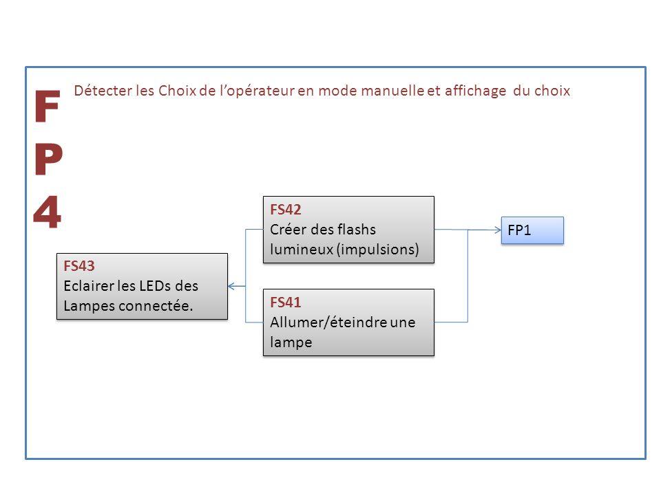 FP4 Détecter les Choix de l'opérateur en mode manuelle et affichage du choix. FS42. Créer des flashs lumineux (impulsions)