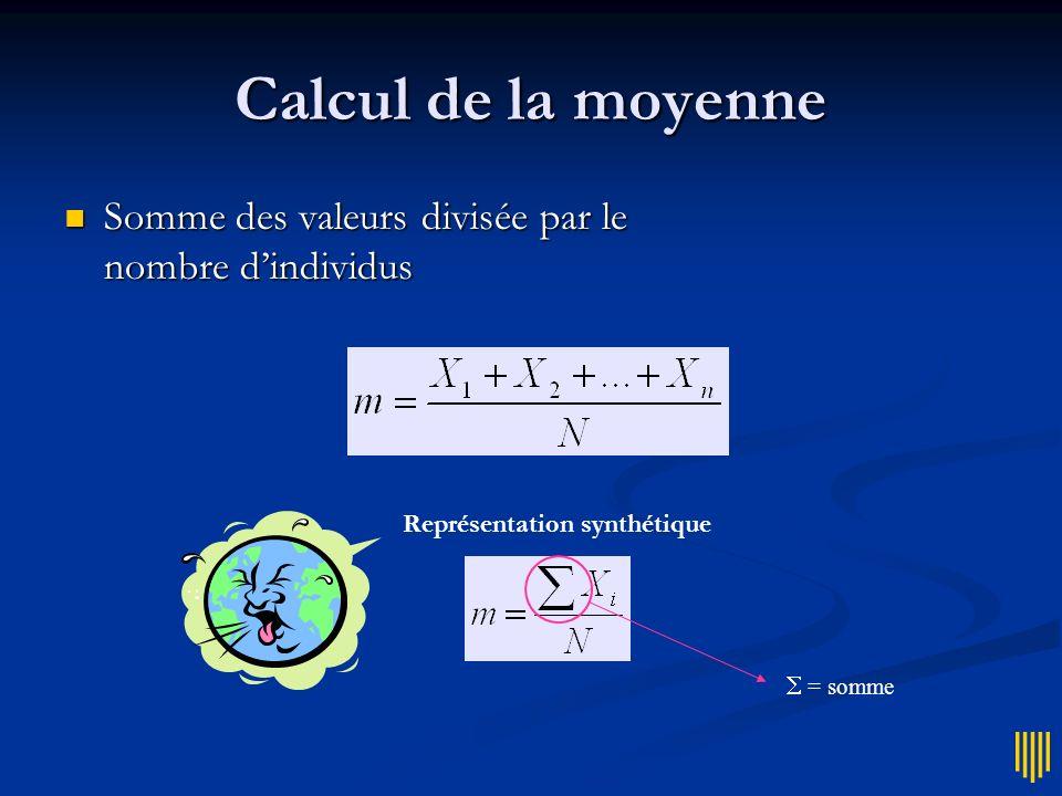 Calcul de la moyenne Somme des valeurs divisée par le nombre d'individus. Représentation synthétique.
