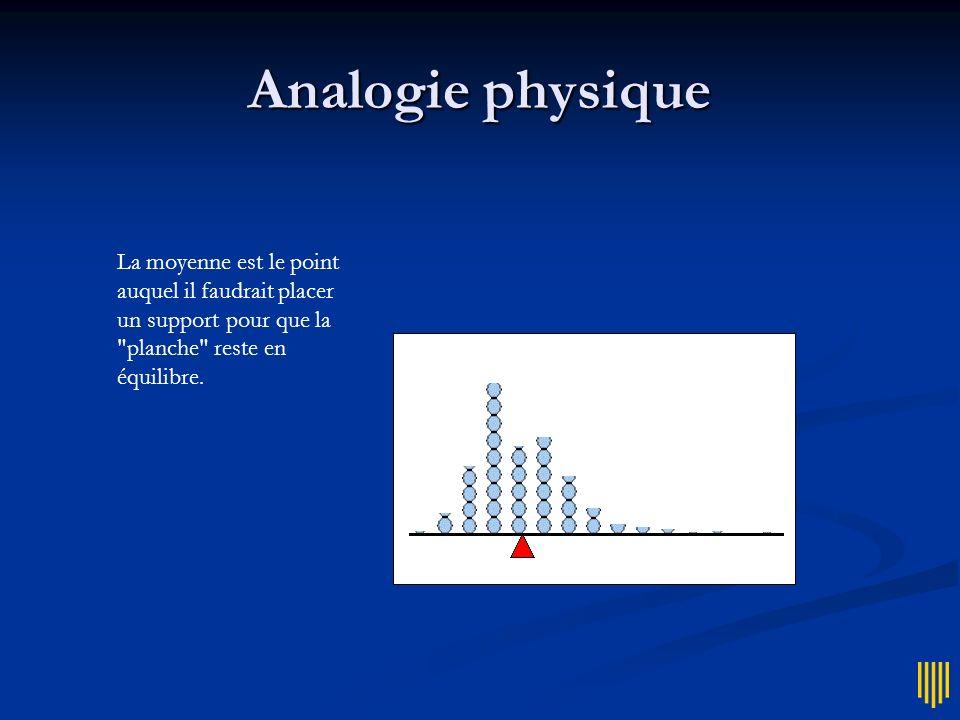 Analogie physique La moyenne est le point auquel il faudrait placer un support pour que la planche reste en équilibre.