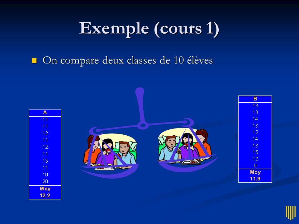 Exemple (cours 1) On compare deux classes de 10 élèves