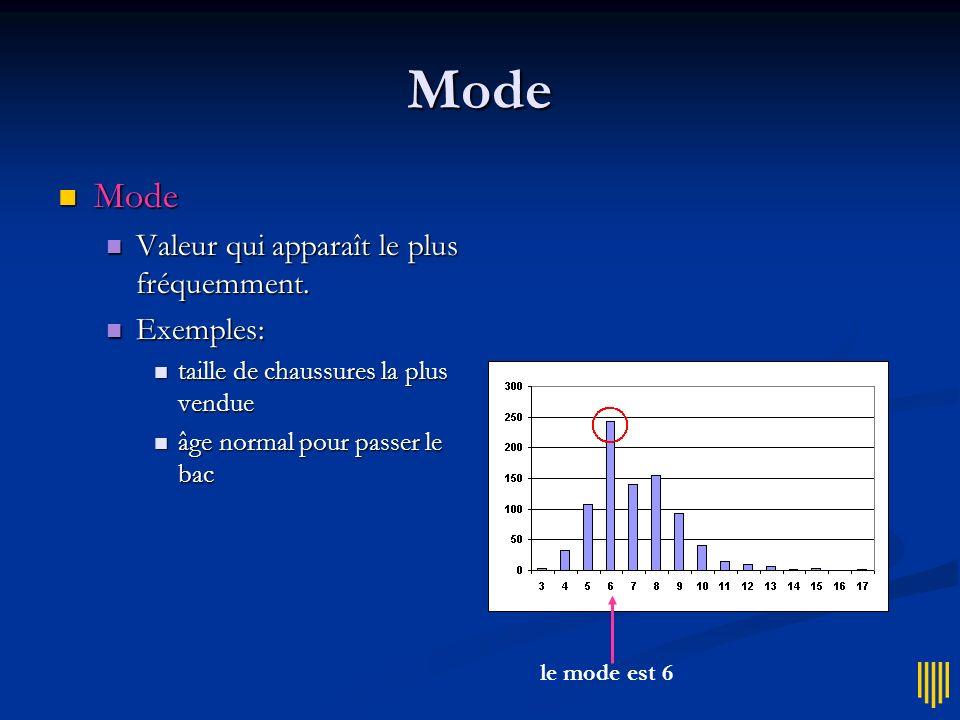 Mode Mode Valeur qui apparaît le plus fréquemment. Exemples: