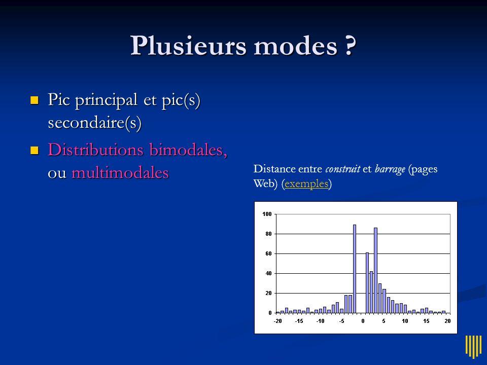 Plusieurs modes Pic principal et pic(s) secondaire(s)
