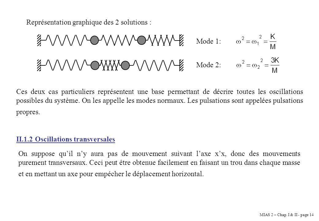 Représentation graphique des 2 solutions :