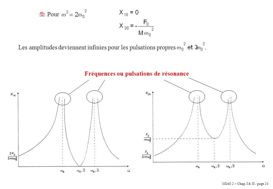 Pour Les amplitudes deviennent infinies pour les pulsations propres.